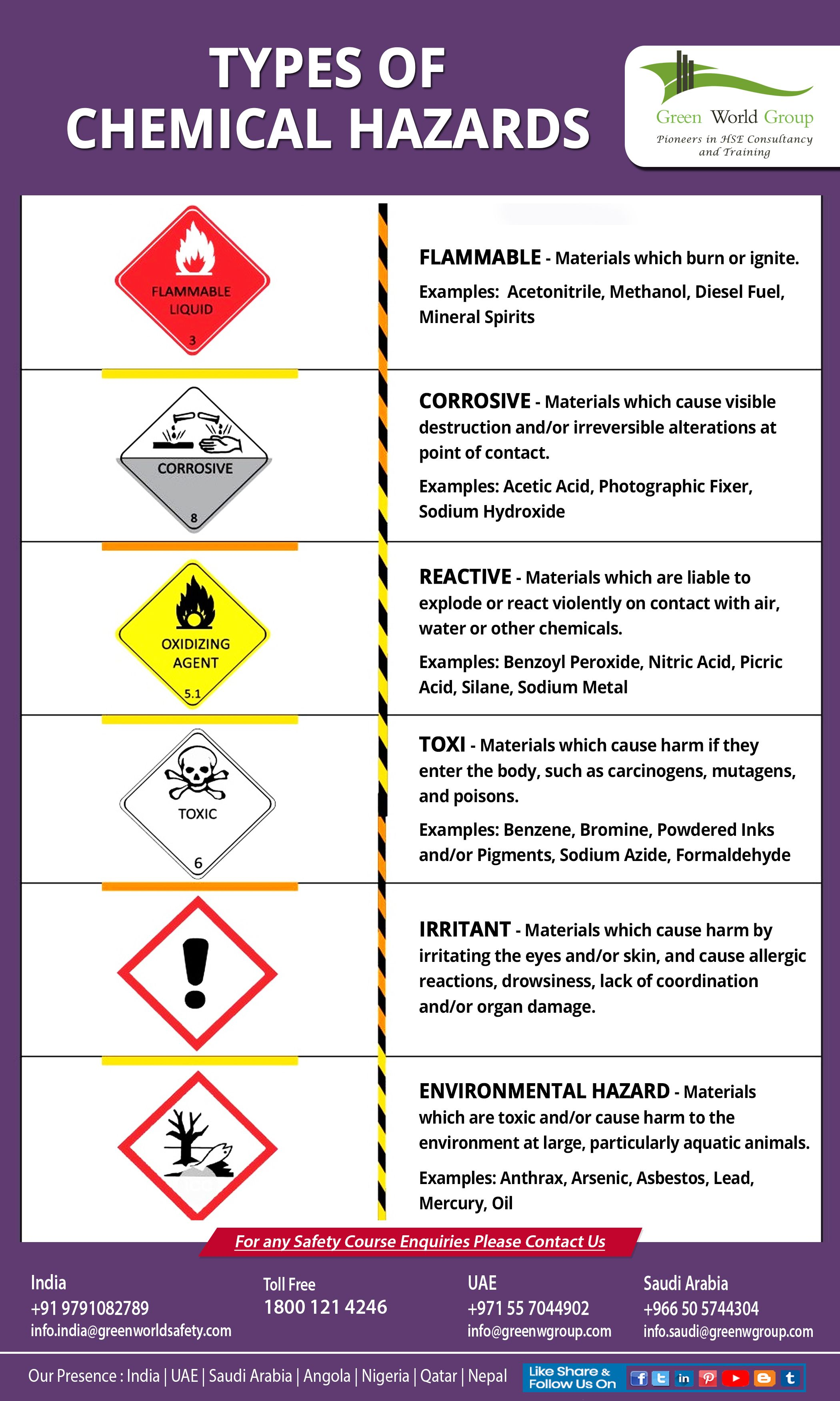 Chemical Hazards plans are written documents that outline