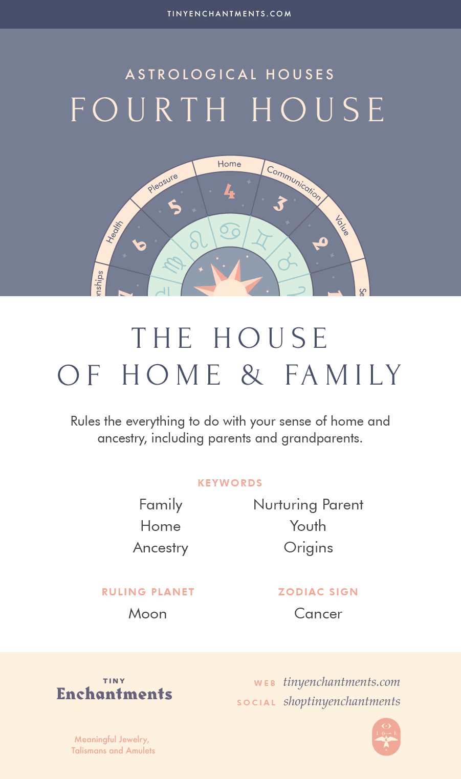The Fourth House - The House of Home and Family - 4th House