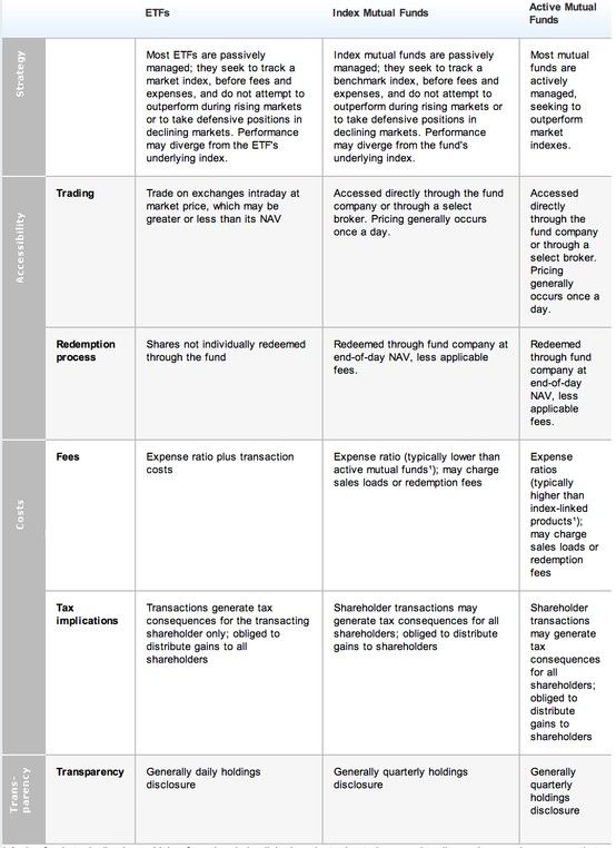 lengthy chart comparing etfs to active and index mutual funds this is from ishares also rh pinterest