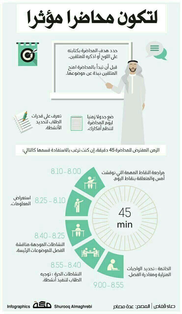 Pin By روعة السعدي On انفوجرافيك Learning Websites Life Skills Activities Study Skills
