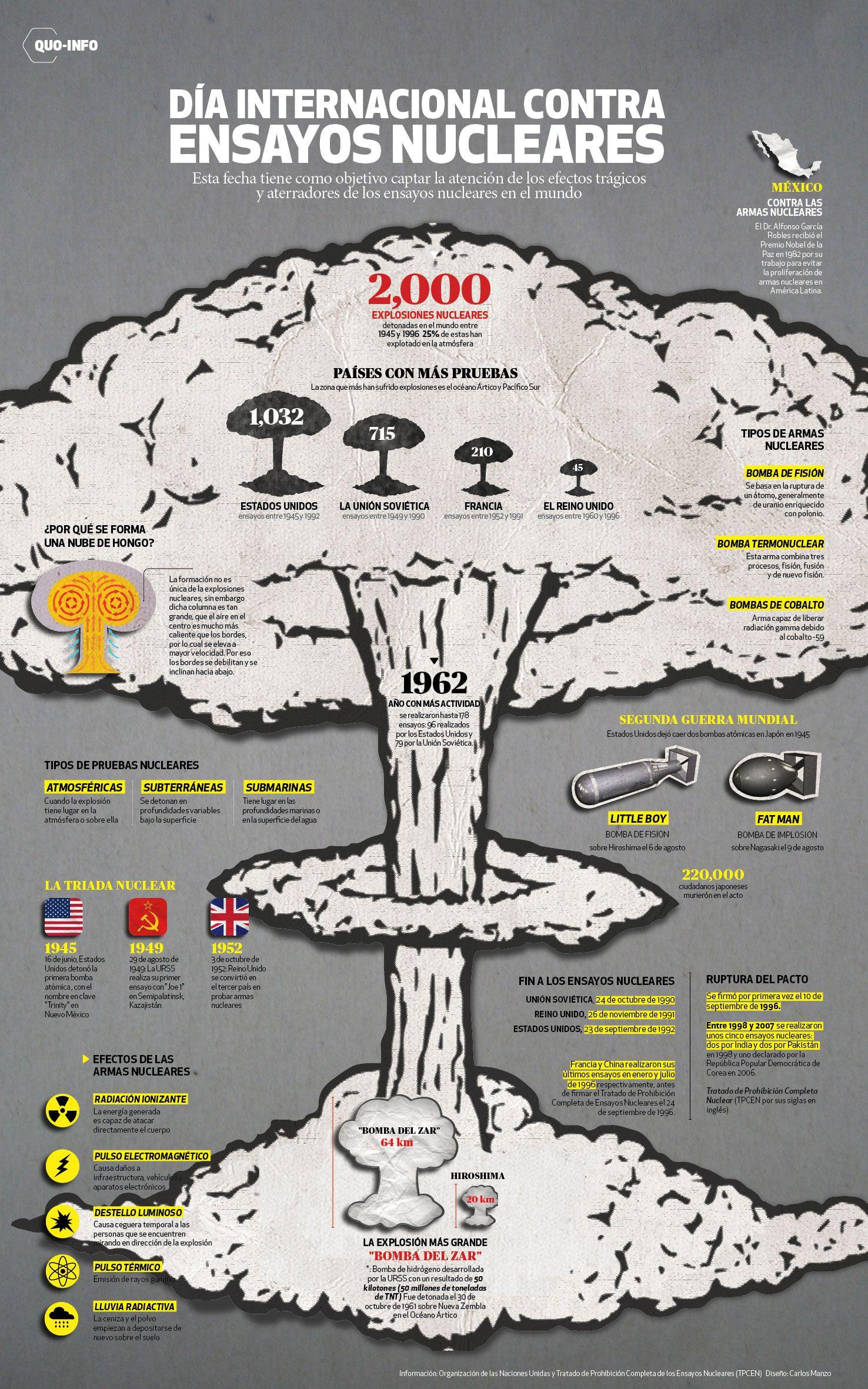 Los ensayos nucleares en el mundo - QUO mx