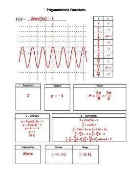 Trigonometric Functions Graphic Organizer Graphic Organizers Trigonometric Functions Math Notes