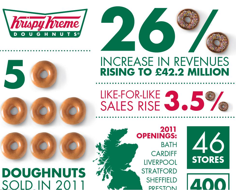 Infographic Krispy Kreme UK unveils financial results