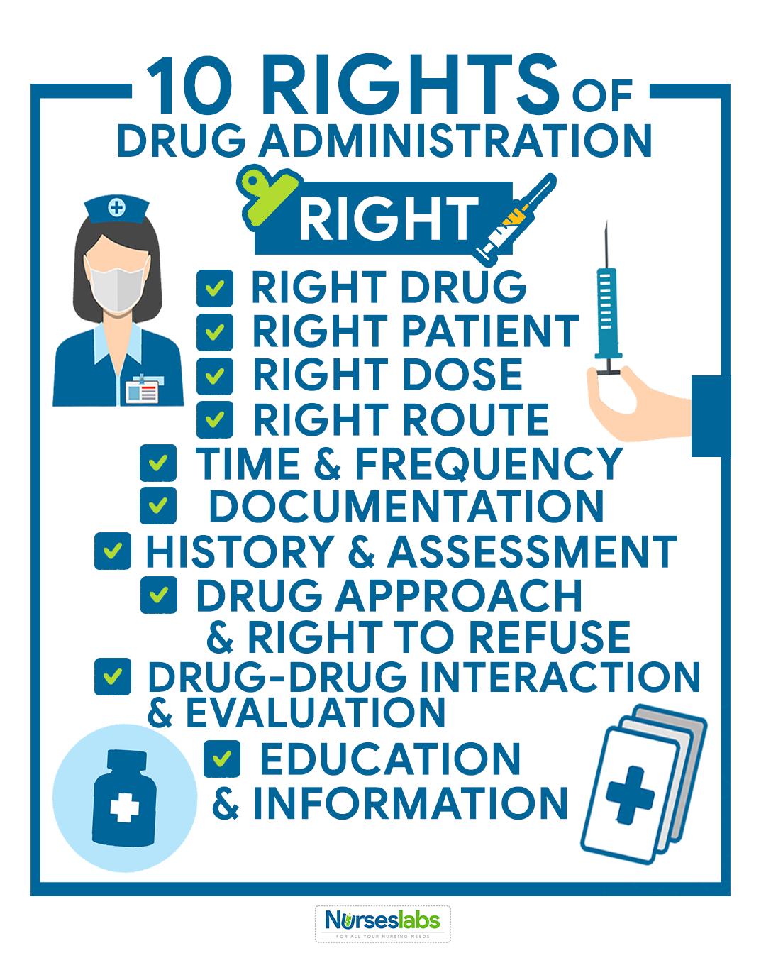 The 10 Rights of Drug Administration Nursing school