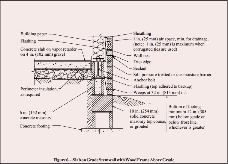 Concrete Masonry Foundation Wall Details Ncma In 2020 Masonry Concrete Footings Concrete