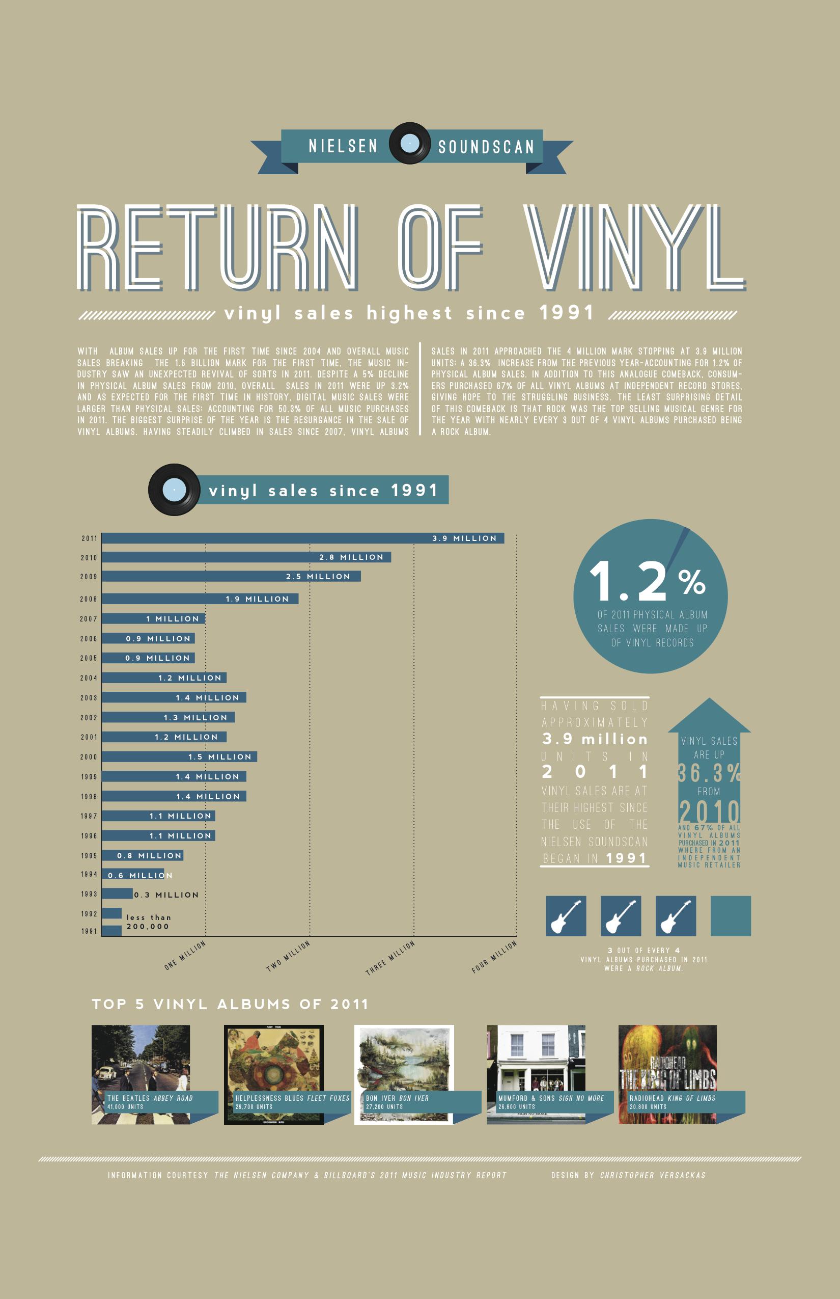 0699603e infographic vinyl New Vinyl Records, New Music Releases, Vinyl Junkies, Record  Collection,