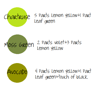 Chartruse Moss Green Avocado Using Experience And A Handy Color Chart From A Veteran Cake Decorator I Color Mixing Chart Icing Color Chart Frosting Colors