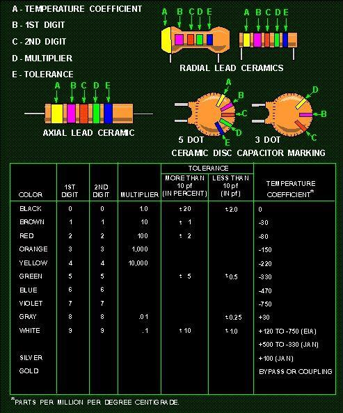 Ceramic Capacitor Color Code Elektronik Devre Elektrik Egitim