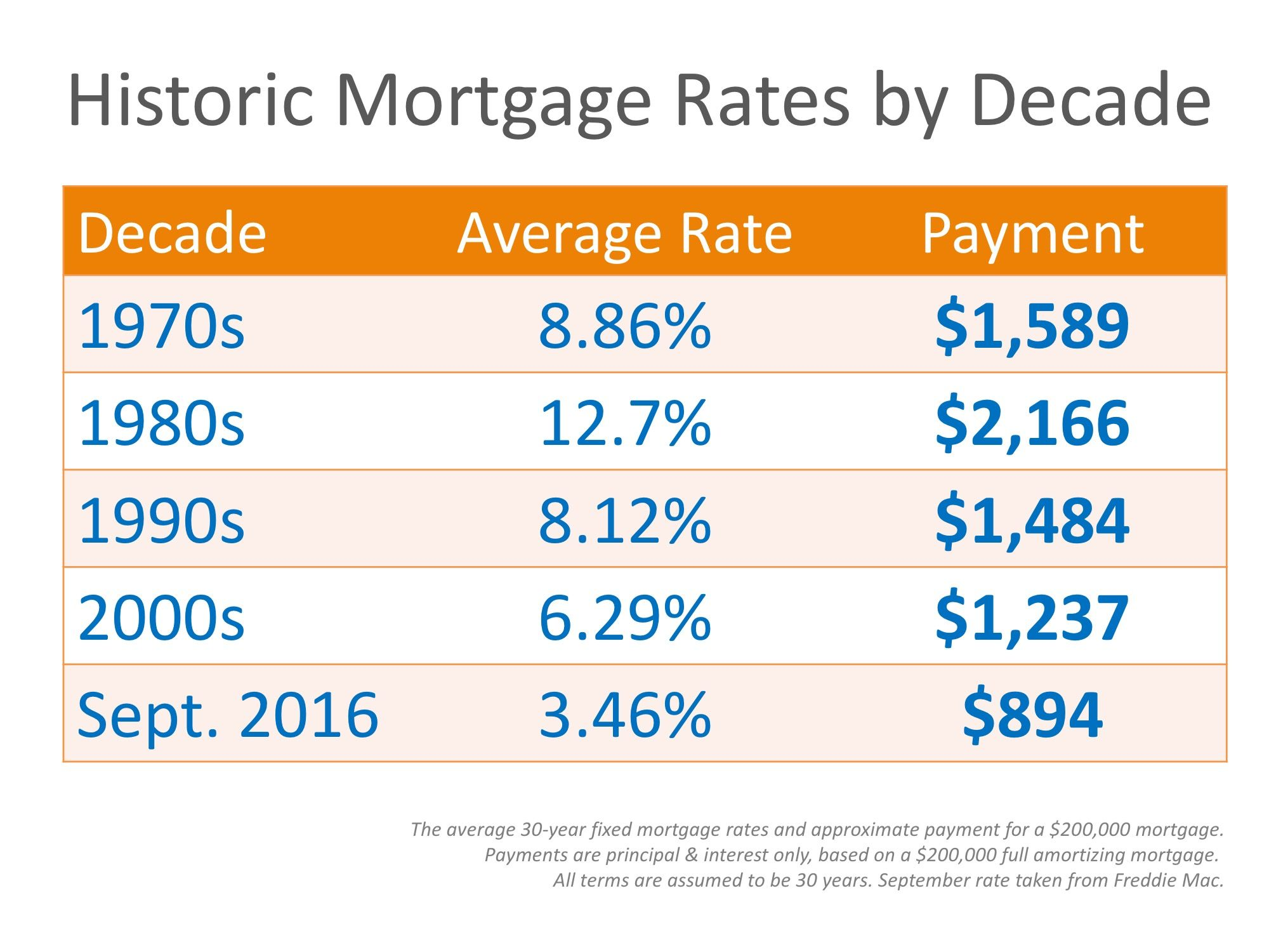 Mortgage Rates By Decade Compared To Today Infographic Mortgage Interest Rates Mortgage Interest Mortgage Rates