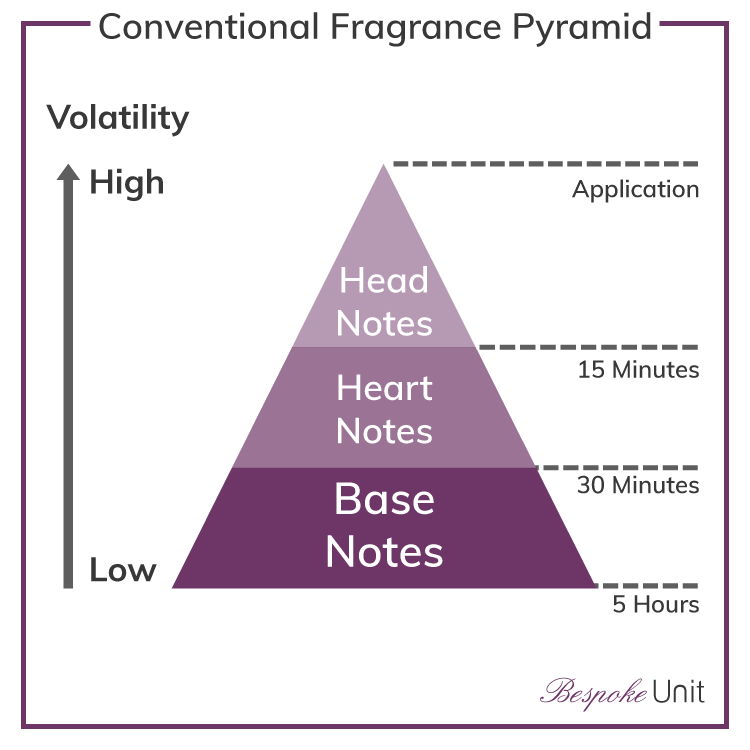 What Is The Perfume Pyramid Fragrance Composition Life Cycle Pyramids Fragrance The Perfume Shop