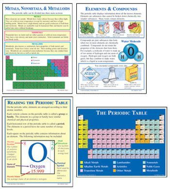 The Periodic Table Products Pinterest Periodic Table