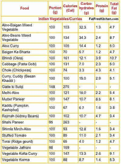 Food Calorie Chart Awesome Nutritional Values Indian Food ...