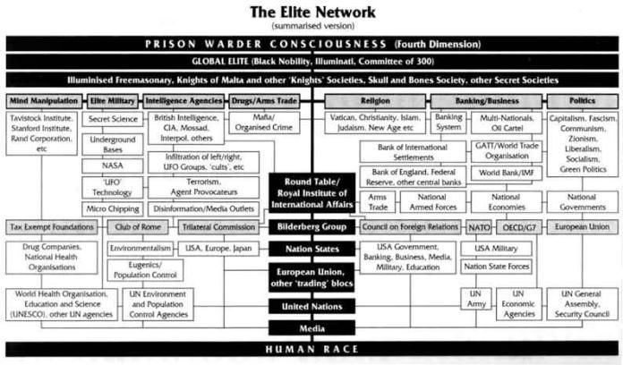 Illuminati Current Members List Illuminati - company organization chart