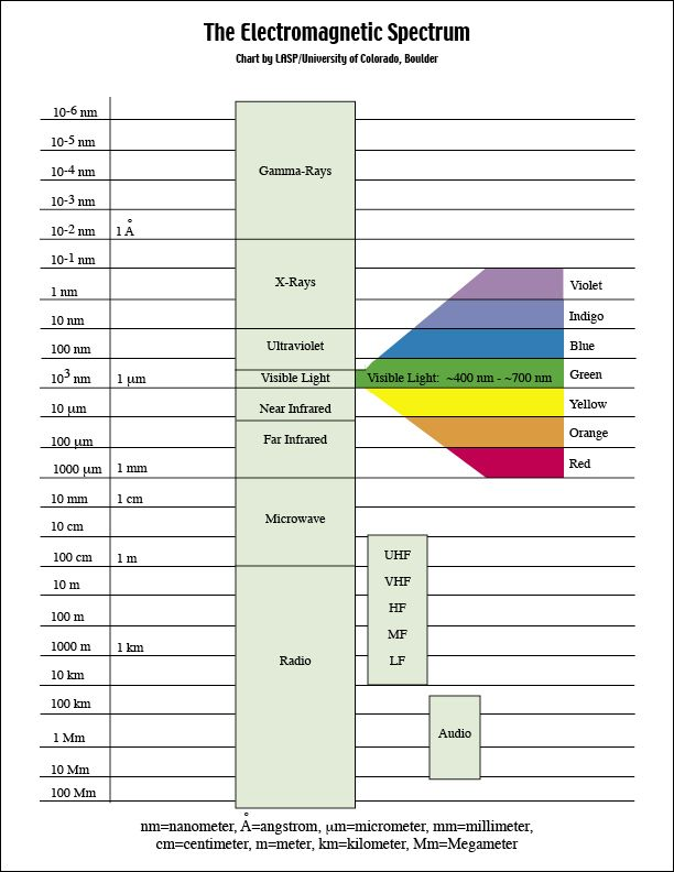 The Electromagnetic Spectrum | Science | Pinterest ...
