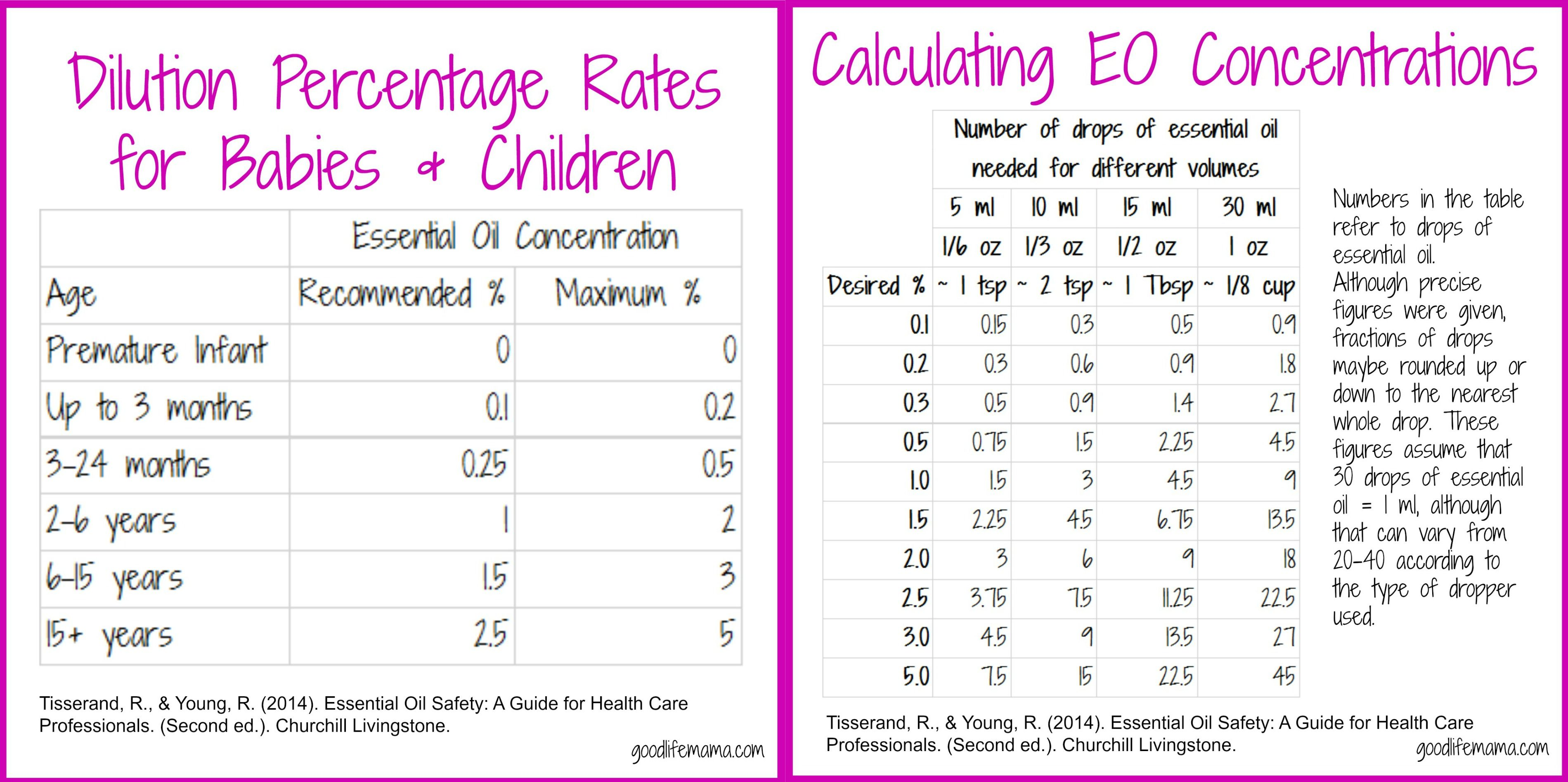 Thieves Oil Dilution Dilution Rates And Calculating Concentrations For Babies