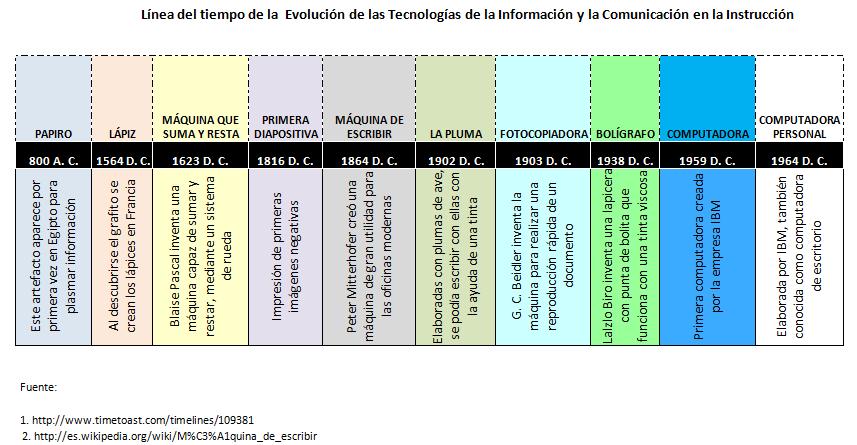 Las Generaciones Tecnologicas Como Producto De La Inovacion Tecnologia Tecnologico Educacion