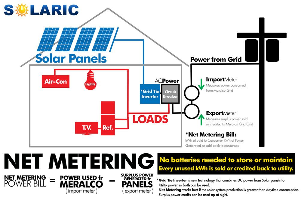 Solaric Com Ph Meralco Net Metering Solar Energy
