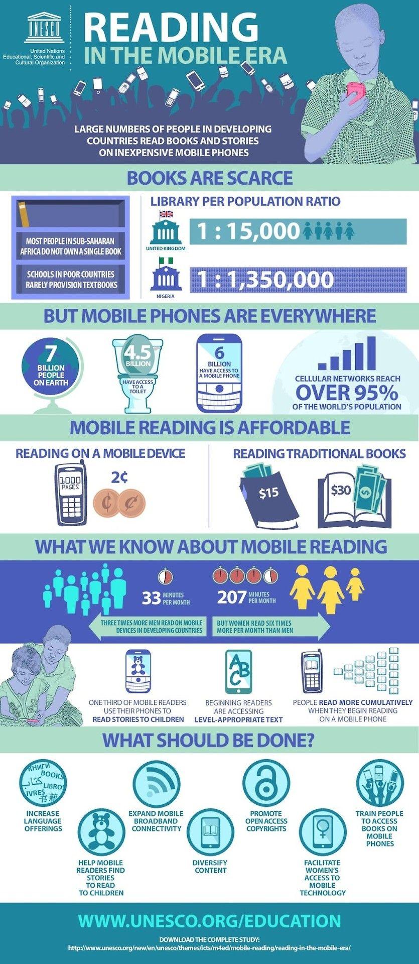 Reading In The Mobile Era Unesco Com Imagens Dia Da