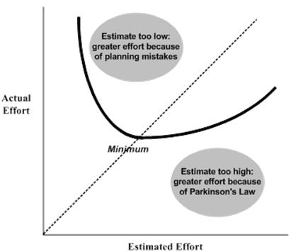 Effort Estimation Over and Under Estimating