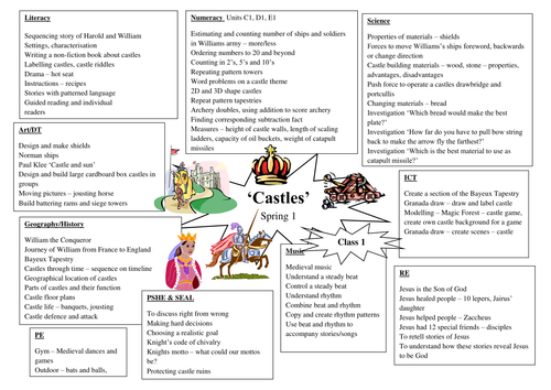 topic planning 39 castles 39 classroom history pinterest castles castles topic and eyfs. Black Bedroom Furniture Sets. Home Design Ideas