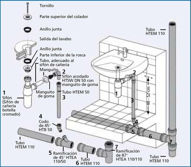 Drenaje De Lavabos Y Baños Tubo De Fontanería Instalaciones Sanitarias Instalacion De Agua