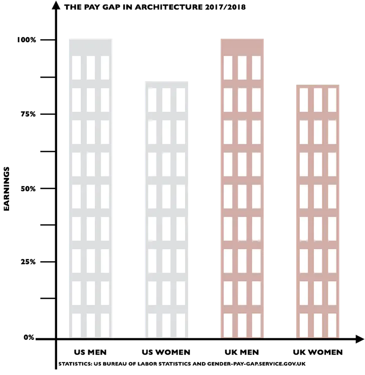 The Gender Pay Gap In Architecture Gender Pay Gap Architecture Gender