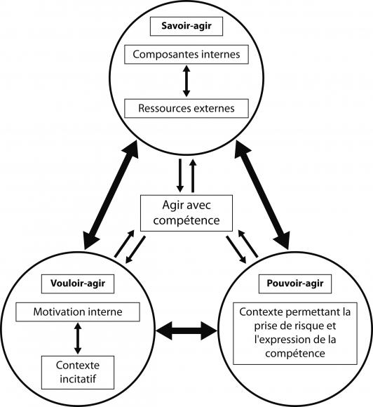 Professionnalisme des enseignants et complexité:vers une conception dynamique de l'agir