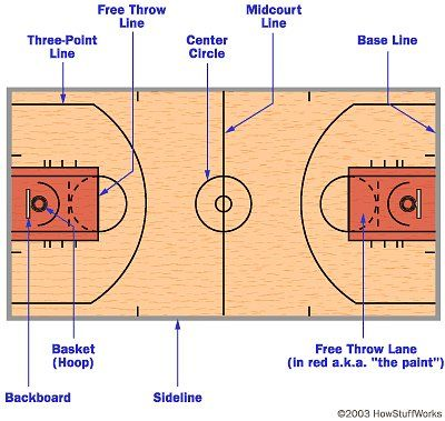 betting lines explained basketball court