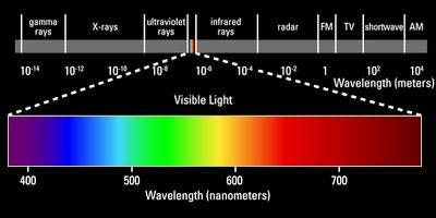 Across The Top Is A Ruler Marking Wavelengths Measured In Meters With Increasing Moving Left To Right Gamma Rays X Ultr