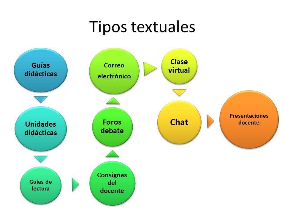 Campus Virtual - Escuela de Salud Pública de Mendoza. [Clases]