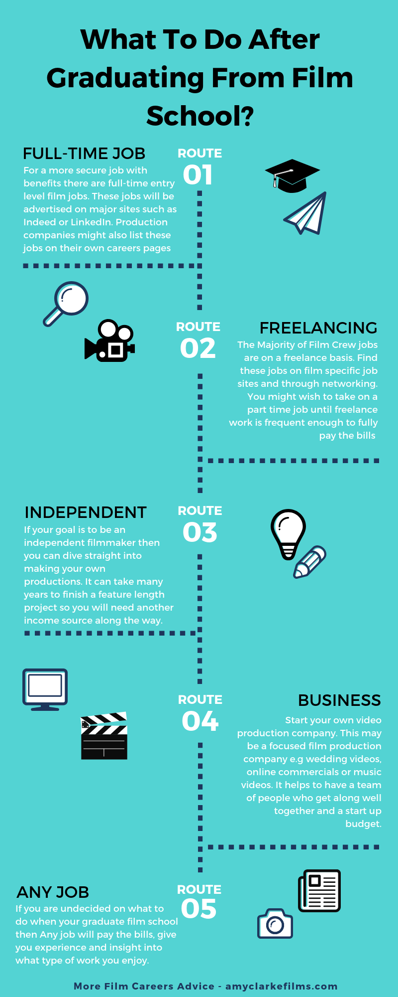 What To Do After Graduating From Film School In This Post I Have Created An Infograph Route Map And Listed The 5 Main Steps Film School Film Jobs Film Tips
