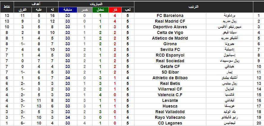 موعد مباريات الدوري الإسباني اليوم وجدول الترتيب بعد الأسبوع الخامس Periodic Table