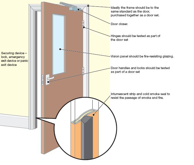 Fire Door Class A Fire Doors Are 3 Hrs Must Automatically Close And