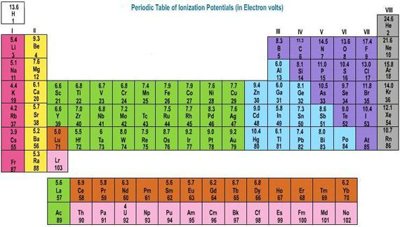 Periodic table with atomic mass and charges graphics stairway to periodic table with atomic mass and charges urtaz Choice Image