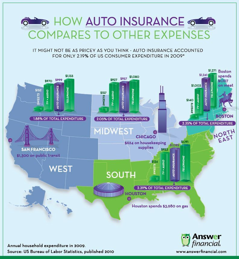 How auto insurance stacks up against other household expenses you