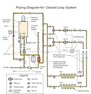 article on tankless water heater and radiant heat closed loop system
