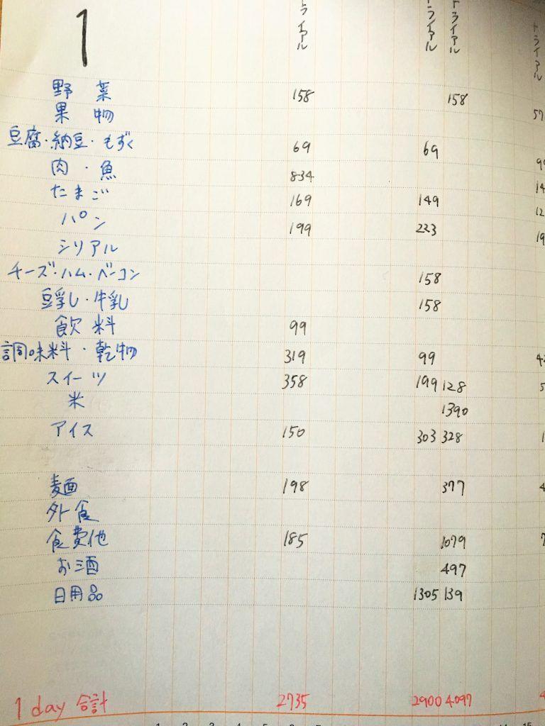 集計用ノートを作ってわかった意外と安い我が家の支出 家計簿 献立