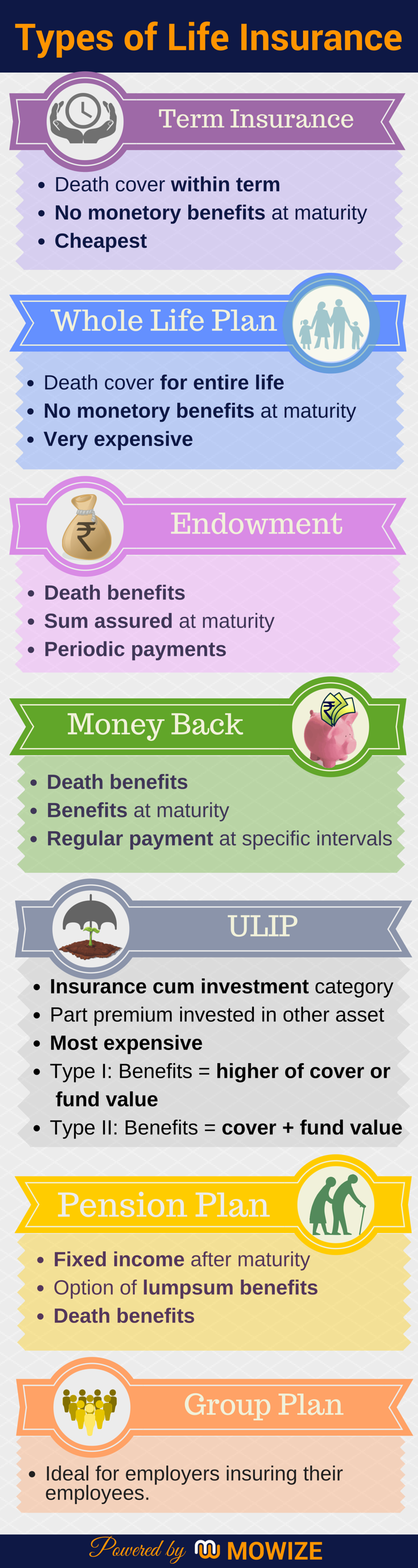 Types of Life Insurance (With images) Life insurance