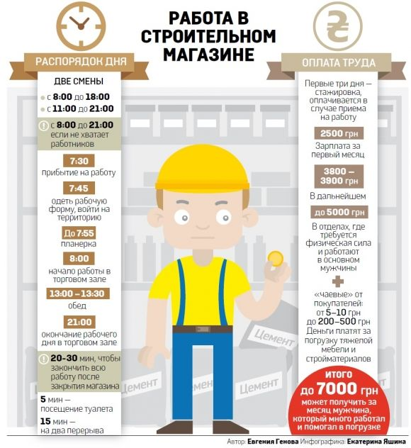 Как трудятся и сколько получают в строительных магазинах (Украина, 2013 г.).