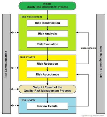 Quality Risk Management in Pharmaceuticals - by wwwpharmaguideline