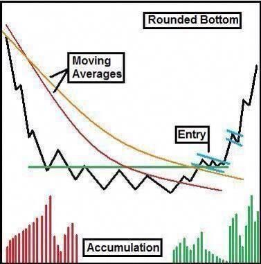 Free stock charts for forex