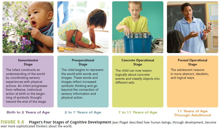 Piagets Four Stages Sensorimotor Object Permanence Separation