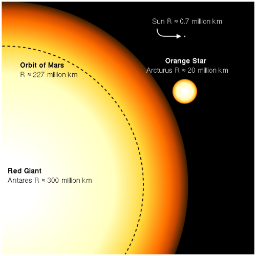 If antares replaced the sun in our solar system its surface would if antares replaced the sun in our solar system its surface would extend beyond the ccuart Images