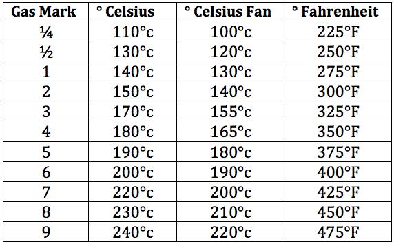 Temperatures Oven Temperature Conversion Temperature Conversion Chart Temperature Chart