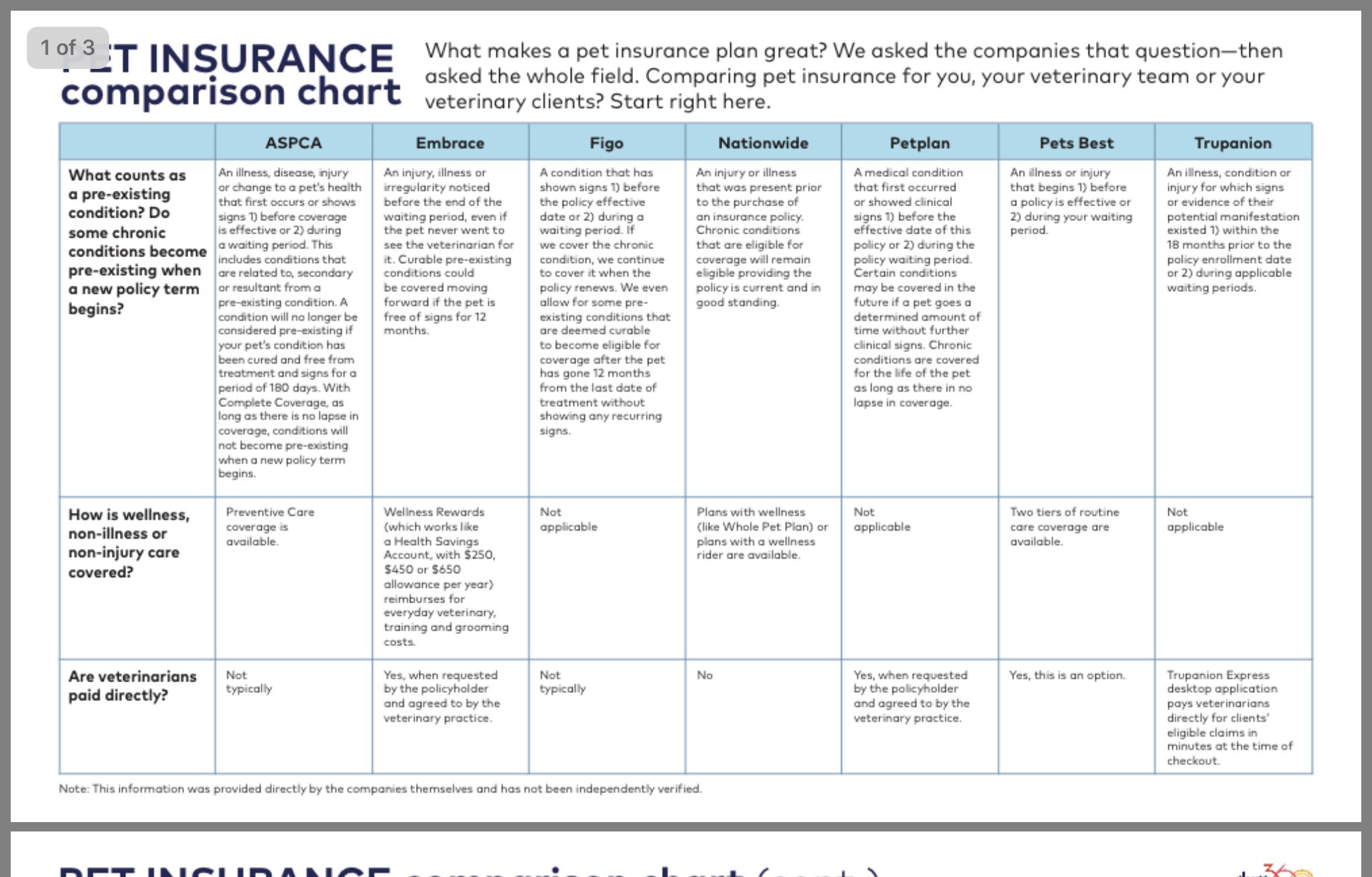 Pin By Anne Krokulski On Vet Pet Insurance Insurance Comparison