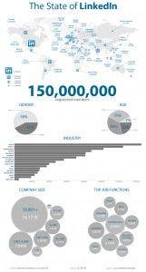 Linkedin #Infografia
