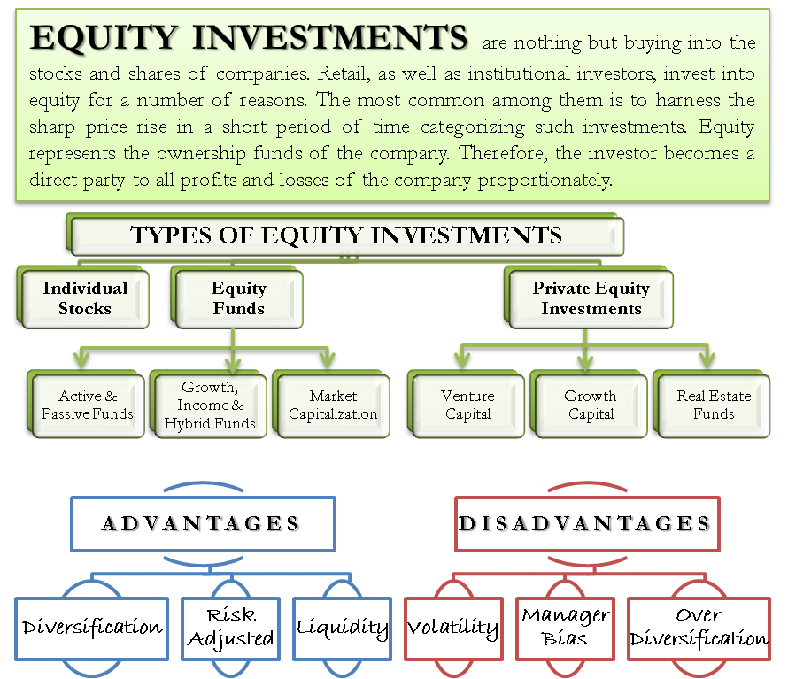 Equity Investments Types Of Equity Investments Advantages