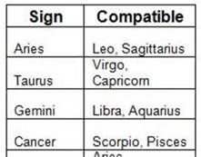 Horoscope meanings and compatibility
