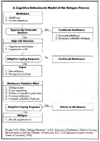 Image result for relapse prevention plan worksheets | Recovery ...