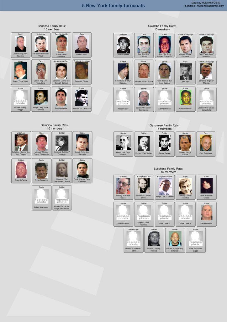 mafia crime mafia families mob wives mafia gangster serial killers gangstas